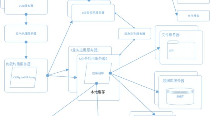 大型网站系统架构